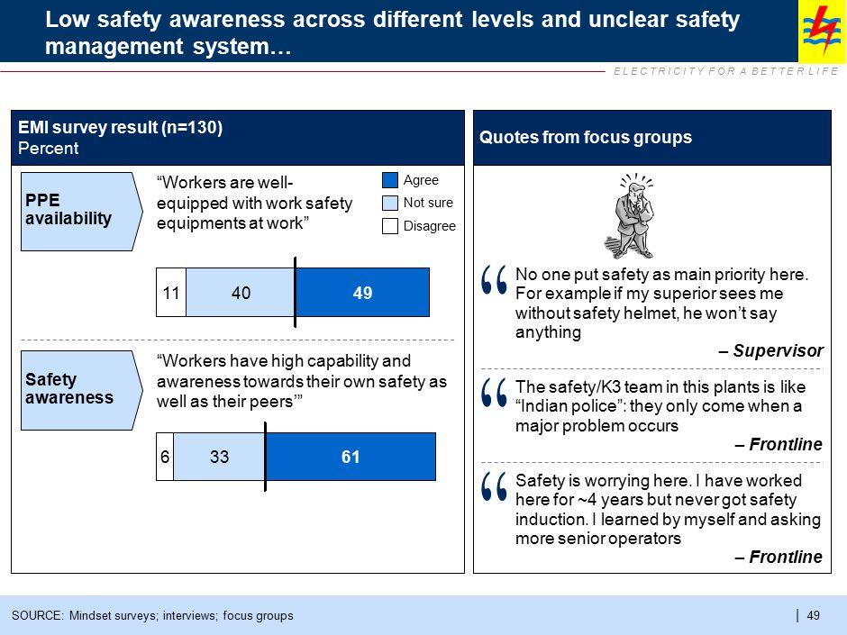 E L E C T R I C I T Y F O R A B E T T E R L I F E | 49SOURCE: Mindset surveys; interviews; focus groups Low safety awareness across different levels a