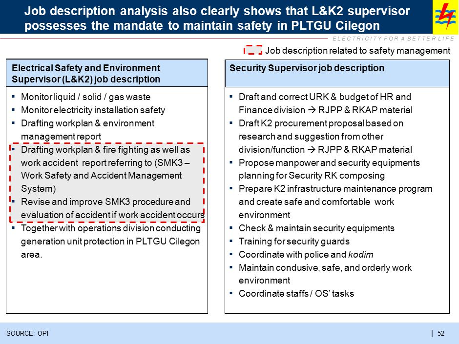 E L E C T R I C I T Y F O R A B E T T E R L I F E | 52 Job description analysis also clearly shows that L&K2 supervisor possesses the mandate to maint