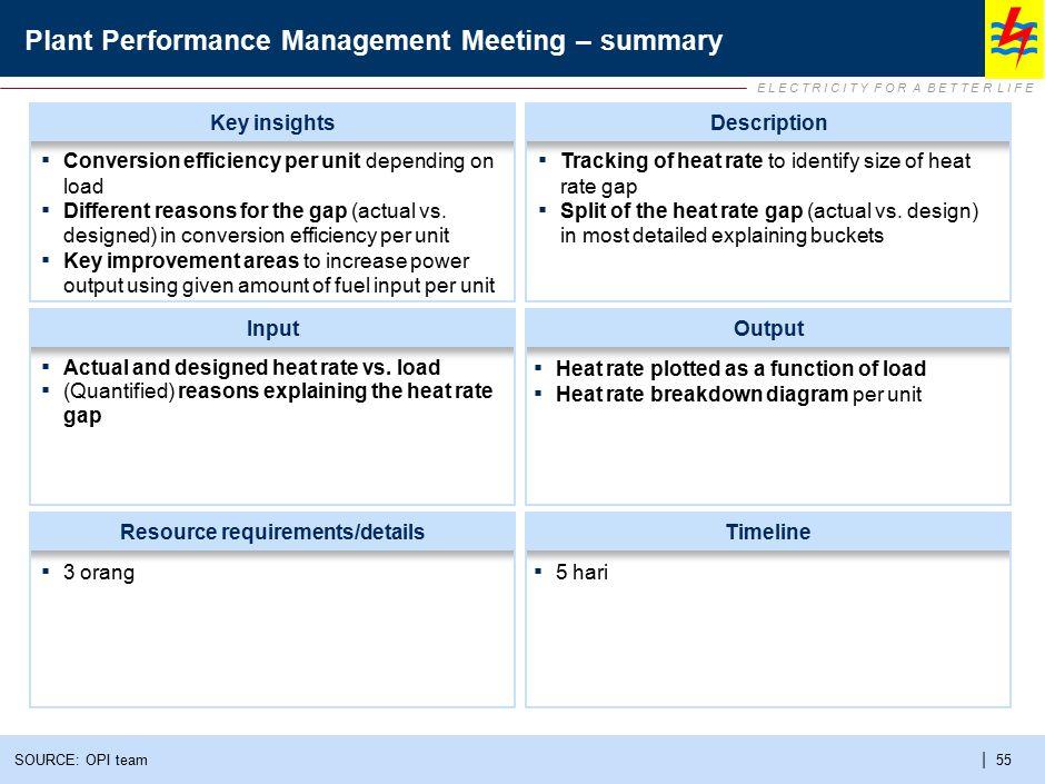 E L E C T R I C I T Y F O R A B E T T E R L I F E | 55 Plant Performance Management Meeting – summary SOURCE: OPI team InputOutput Resource requiremen