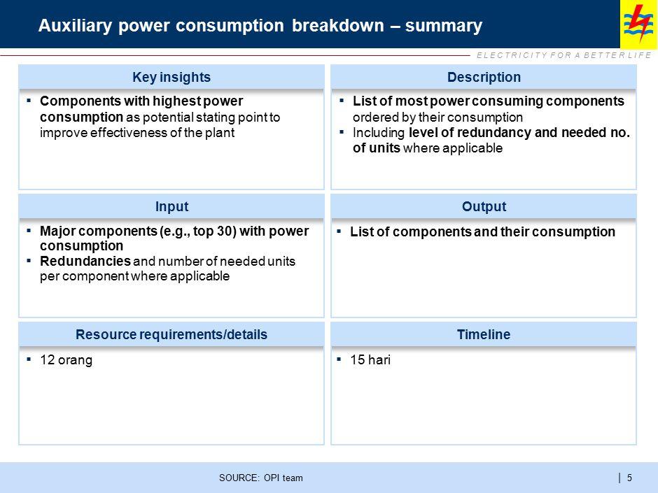 E L E C T R I C I T Y F O R A B E T T E R L I F E | 5 Auxiliary power consumption breakdown – summary SOURCE: OPI team InputOutput Resource requiremen