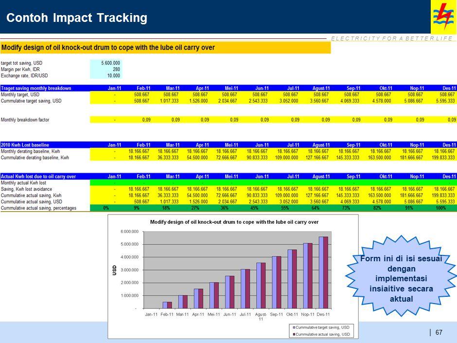 E L E C T R I C I T Y F O R A B E T T E R L I F E | Contoh Impact Tracking 67 Form ini di isi sesuai dengan implementasi insiaitive secara aktual
