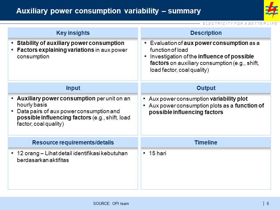 E L E C T R I C I T Y F O R A B E T T E R L I F E | 6 Auxiliary power consumption variability – summary SOURCE: OPI team InputOutput Resource requirem