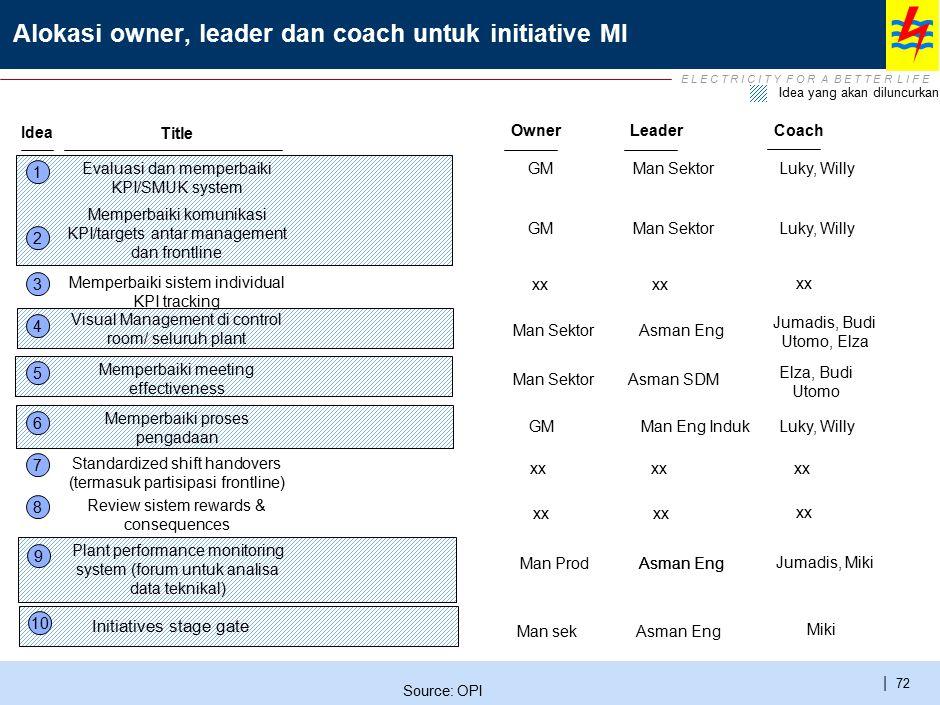 E L E C T R I C I T Y F O R A B E T T E R L I F E | 72 Alokasi owner, leader dan coach untuk initiative MI 1 2 3 Title Idea Evaluasi dan memperbaiki K