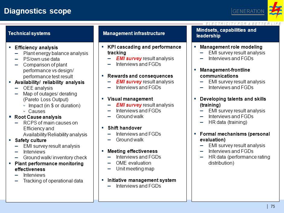 E L E C T R I C I T Y F O R A B E T T E R L I F E | 75 Diagnostics scope GENERATION Technical systemsManagement infrastructure Mindsets, capabilities