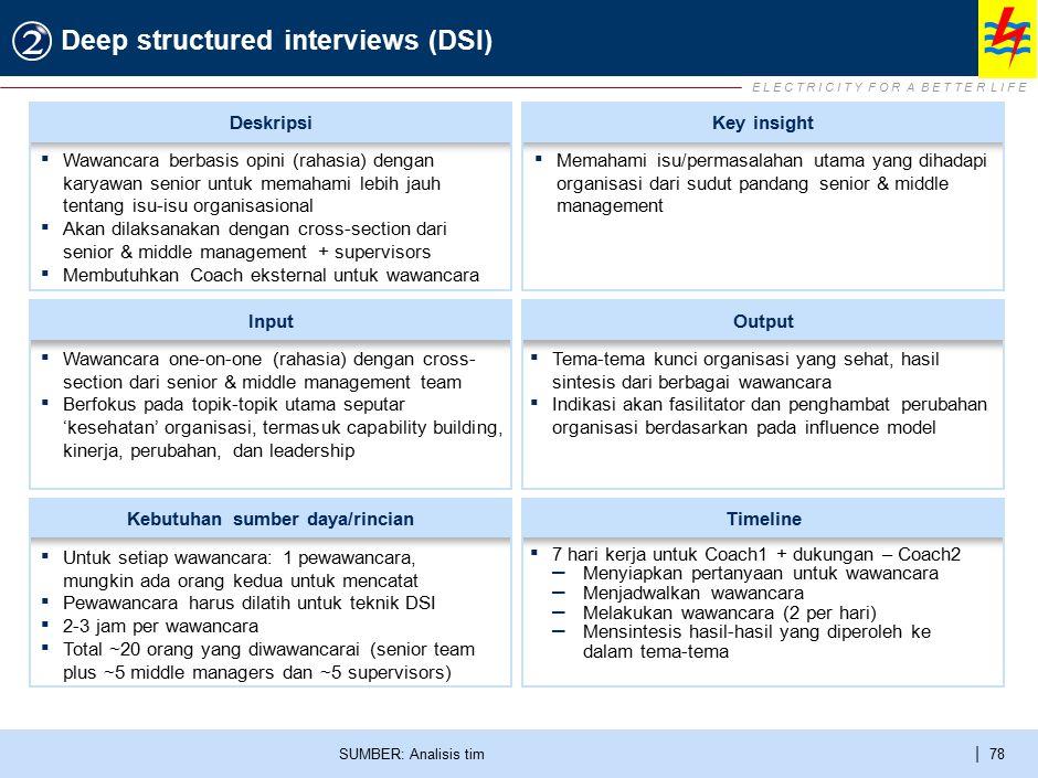 E L E C T R I C I T Y F O R A B E T T E R L I F E | 78 Deep structured interviews (DSI) SUMBER: Analisis tim ▪ Wawancara one-on-one (rahasia) dengan c