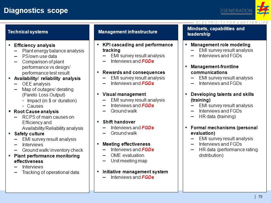 E L E C T R I C I T Y F O R A B E T T E R L I F E | 79 Diagnostics scope GENERATION Technical systemsManagement infrastructure Mindsets, capabilities