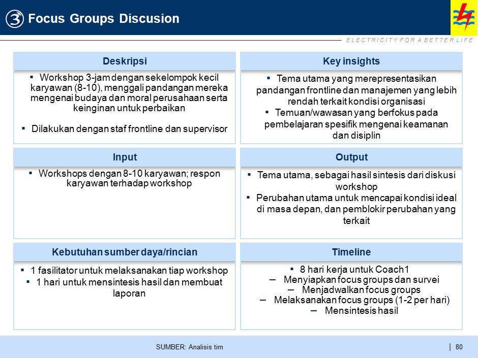 E L E C T R I C I T Y F O R A B E T T E R L I F E | 80 Focus Groups Discusion SUMBER: Analisis tim ▪ Workshops dengan 8-10 karyawan; respon karyawan t