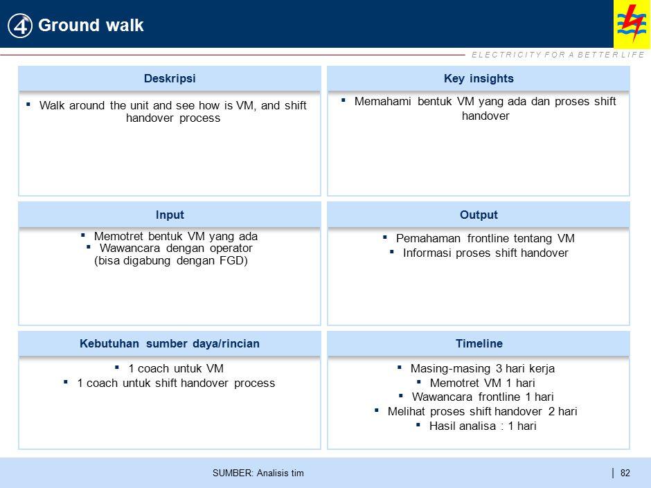 E L E C T R I C I T Y F O R A B E T T E R L I F E | 82 Ground walk SUMBER: Analisis tim ▪ Memotret bentuk VM yang ada ▪ Wawancara dengan operator (bis