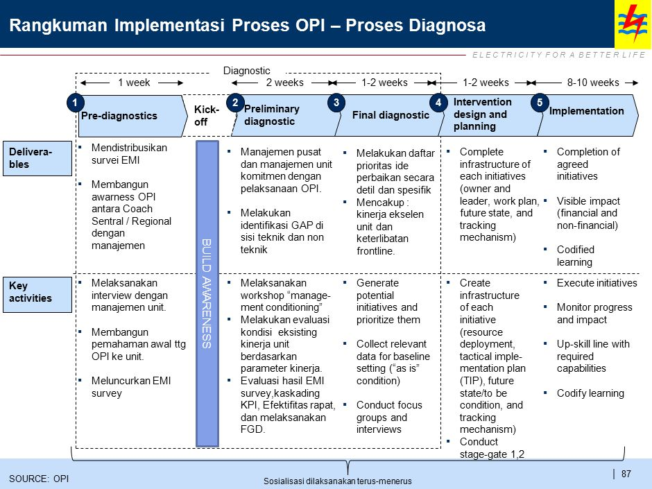 E L E C T R I C I T Y F O R A B E T T E R L I F E | 87 Rangkuman Implementasi Proses OPI – Proses Diagnosa Intervention design and planning 8-10 weeks