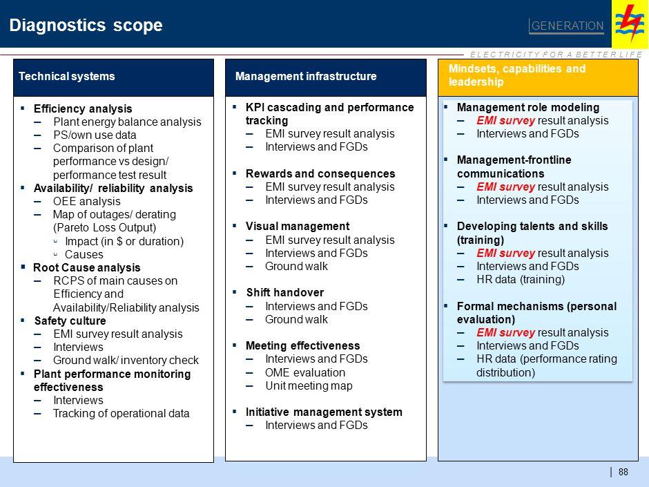 E L E C T R I C I T Y F O R A B E T T E R L I F E | 88 Diagnostics scope GENERATION Technical systemsManagement infrastructure Mindsets, capabilities