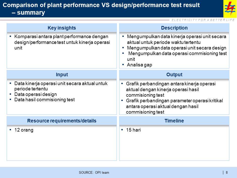 E L E C T R I C I T Y F O R A B E T T E R L I F E | 8 Comparison of plant performance VS design/performance test result – summary SOURCE: OPI team Inp