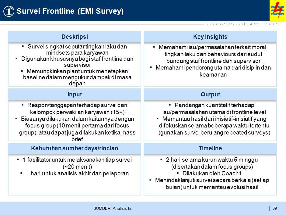 E L E C T R I C I T Y F O R A B E T T E R L I F E | 89 Survei Frontline (EMI Survey) SUMBER: Analisis tim ▪ Respon/tanggapan terhadap survei dari kelo