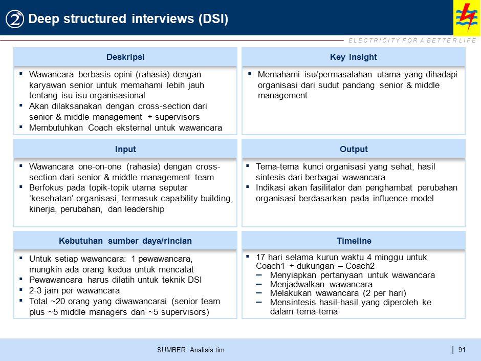 E L E C T R I C I T Y F O R A B E T T E R L I F E | 91 Deep structured interviews (DSI) SUMBER: Analisis tim ▪ Wawancara one-on-one (rahasia) dengan c
