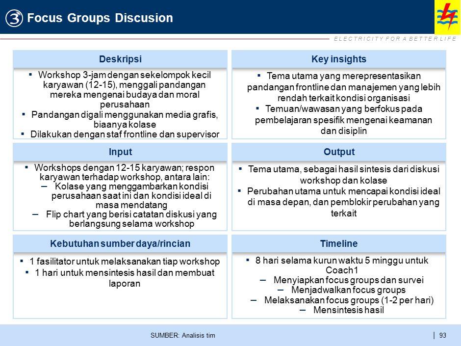 E L E C T R I C I T Y F O R A B E T T E R L I F E | 93 Focus Groups Discusion SUMBER: Analisis tim ▪ Workshops dengan 12-15 karyawan; respon karyawan