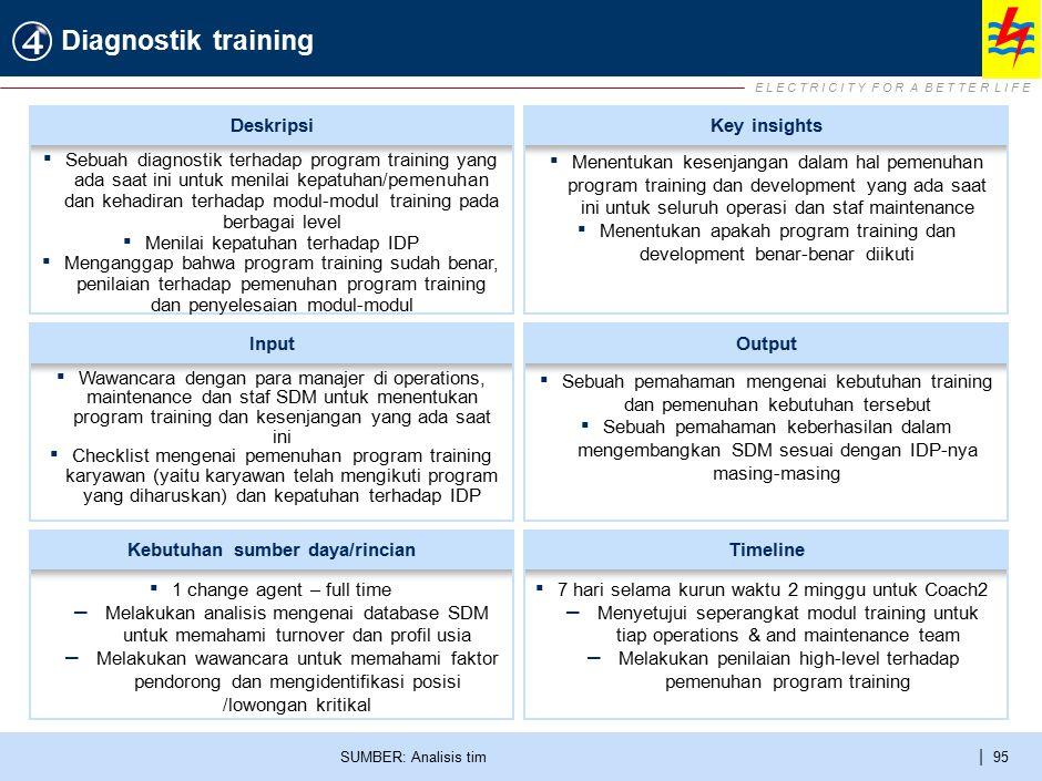 E L E C T R I C I T Y F O R A B E T T E R L I F E | 95 Diagnostik training SUMBER: Analisis tim ▪ Wawancara dengan para manajer di operations, mainten