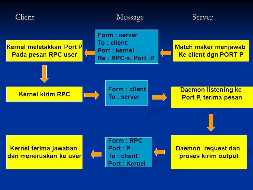 ClientMessageServer Kernel meletakkan Port P Pada pesan RPC user Kernel kirim RPC Kernel terima jawaban dan meneruskan ke user Match maker menjawab Ke