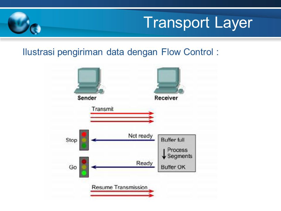 Transport Layer Ilustrasi pengiriman data dengan Flow Control :