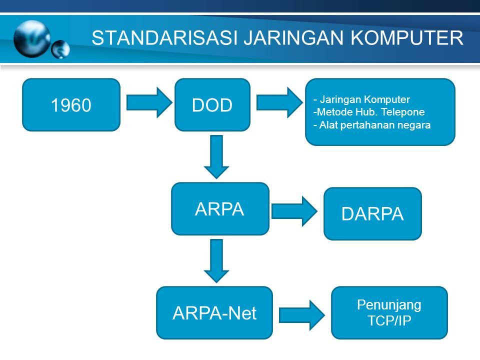 1960DOD - Jaringan Komputer -Metode Hub. Telepone - Alat pertahanan negara ARPA DARPA ARPA-Net Penunjang TCP/IP
