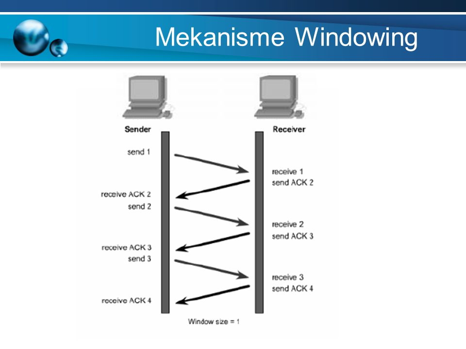 Mekanisme Windowing