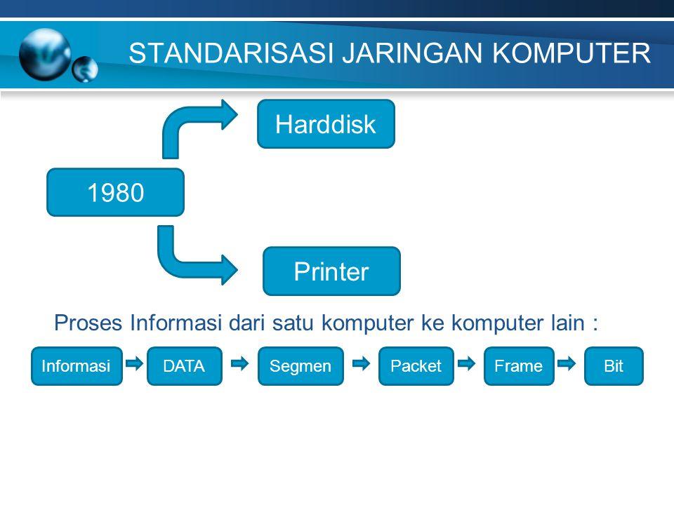 STANDARISASI JARINGAN KOMPUTER 1980 Harddisk Printer Proses Informasi dari satu komputer ke komputer lain : InformasiDATASegmenPacketFrameBit
