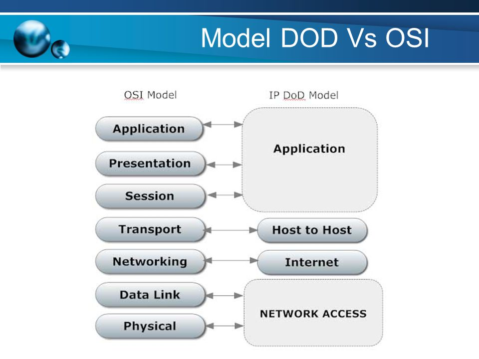 Model DOD Vs OSI
