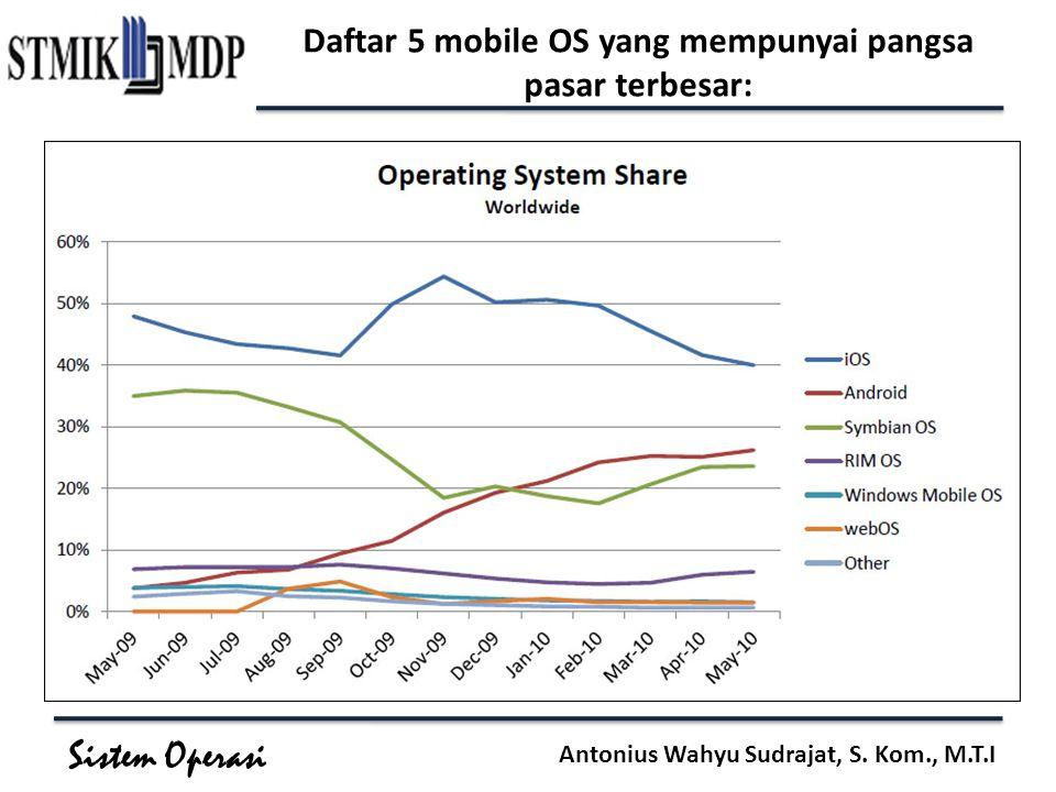Sistem Operasi Antonius Wahyu Sudrajat, S. Kom., M.T.I Daftar 5 mobile OS yang mempunyai pangsa pasar terbesar: