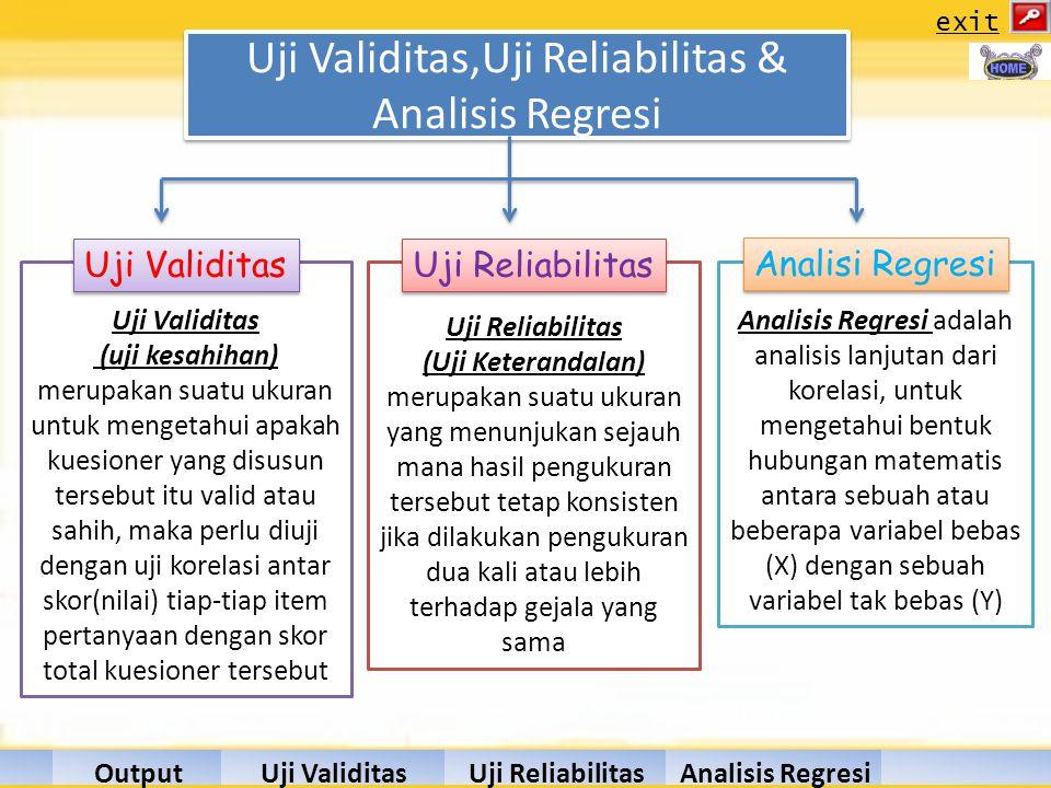Uji ReliabilitasUji ValiditasOutputHasilAnalisis Regresi exit