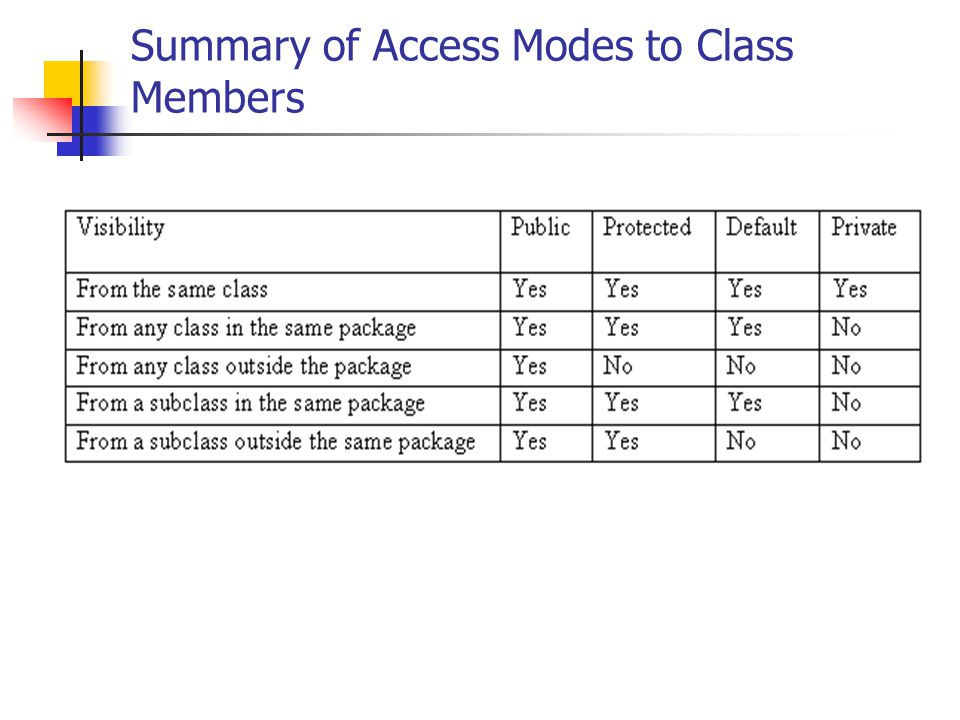 Summary of Access Modes to Class Members