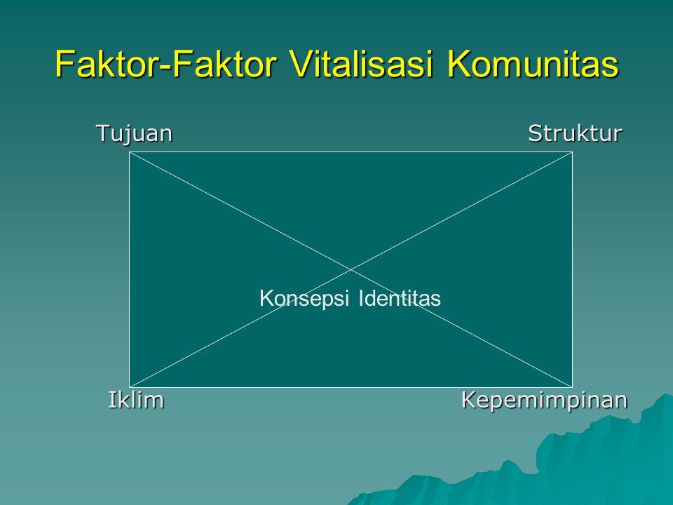 Faktor-Faktor Vitalisasi Komunitas Tujuan Struktur Iklim Kepemimpinan Konsepsi Identitas