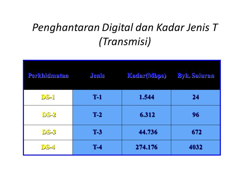 Penghantaran Digital dan Kadar Jenis T (Transmisi) PerkhidmatanJenisKadar(Mbps) Byk. Saluran DS-1T-11.54424 DS-2 DS-2T-2 6.312 6.31296 DS-3 DS-3T-3 44