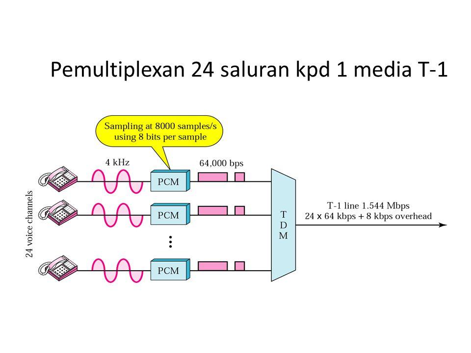 Pemultiplexan 24 saluran kpd 1 media T-1