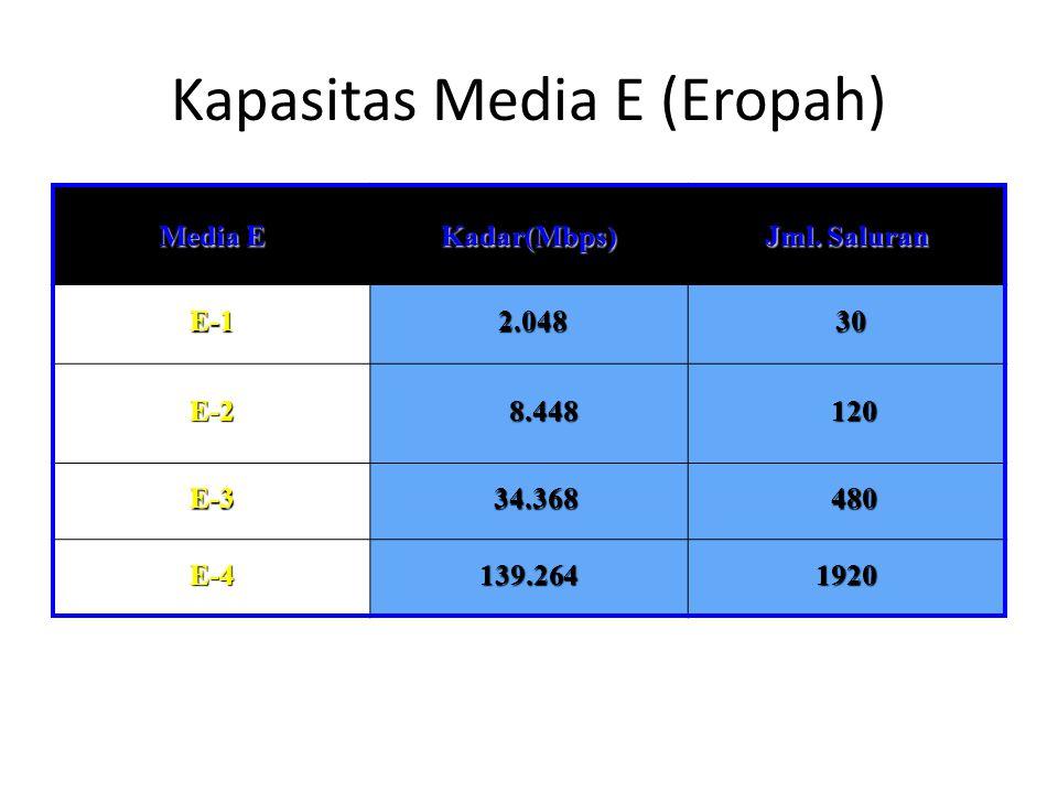 Kapasitas Media E (Eropah) Media E Kadar(Mbps) Jml. Saluran E-1 2.048 2.048 30 30 E-2 8.448 8.448 120 120 E-3 34.368 34.368 480 480 E-4139.2641920