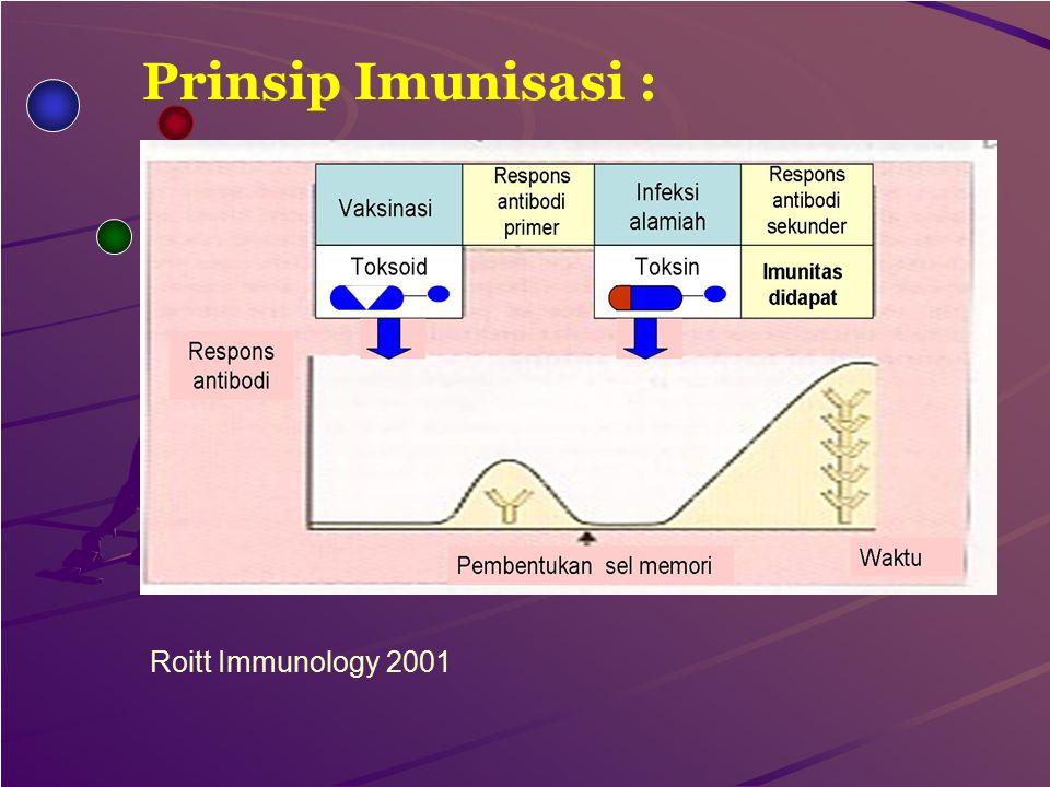 Prinsip Imunisasi : Roitt Immunology 2001