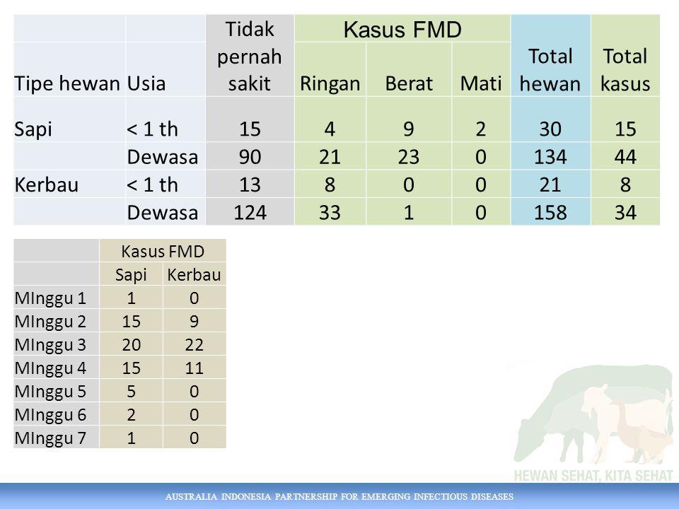 AUSTRALIA INDONESIA PARTNERSHIP FOR EMERGING INFECTIOUS DISEASES Kasus FMD SapiKerbau MInggu 110 MInggu 2159 MInggu 32022 MInggu 41511 MInggu 550 MIng