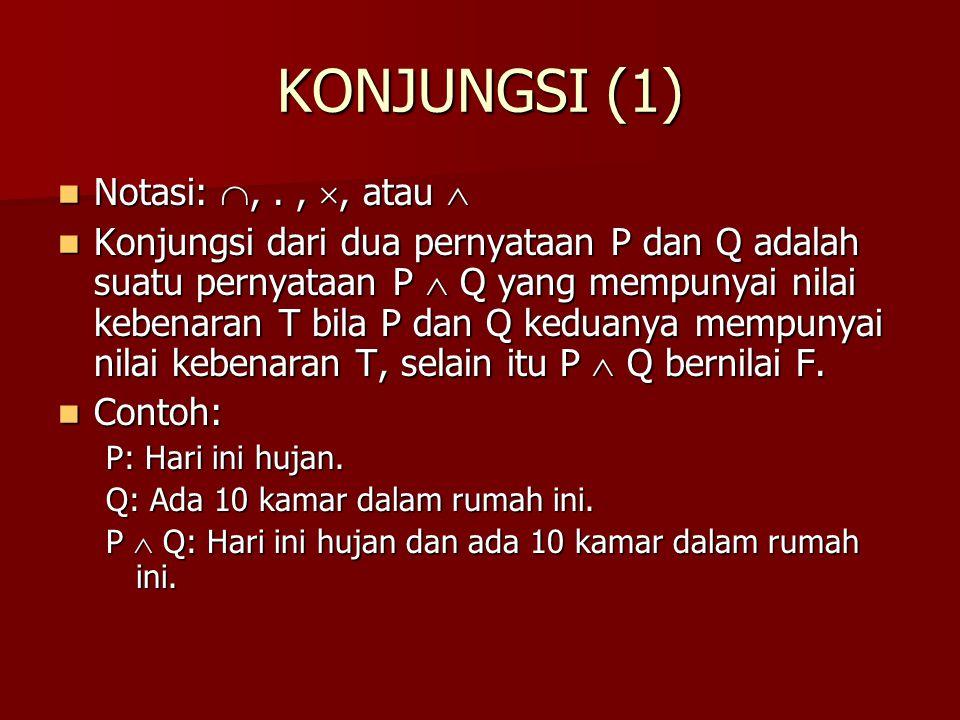 KONJUNGSI (1) Notasi: ,., , atau  Notasi: ,., , atau  Konjungsi dari dua pernyataan P dan Q adalah suatu pernyataan P  Q yang mempunyai nilai k