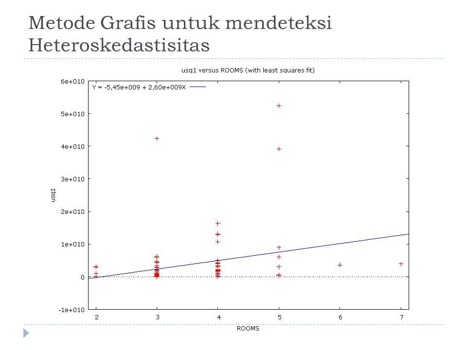 Metode Grafis untuk mendeteksi Heteroskedastisitas