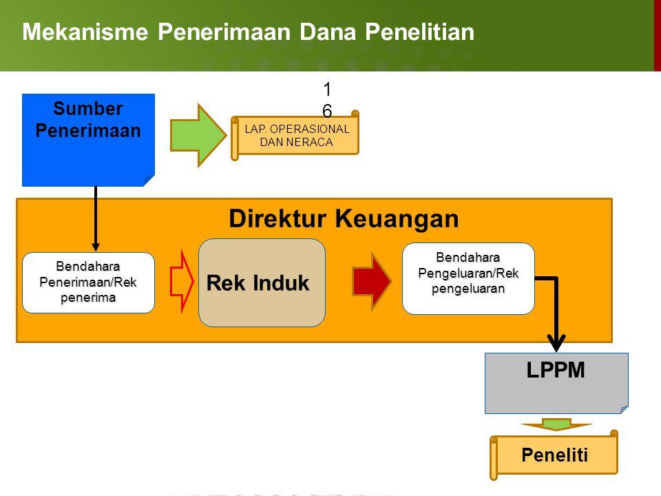 Mekanisme Penerimaan Dana Penelitian Sumber Penerimaan Rek Induk Bendahara Penerimaan/Rek penerima LPPM Bendahara Pengeluaran/Rek pengeluaran Direktur