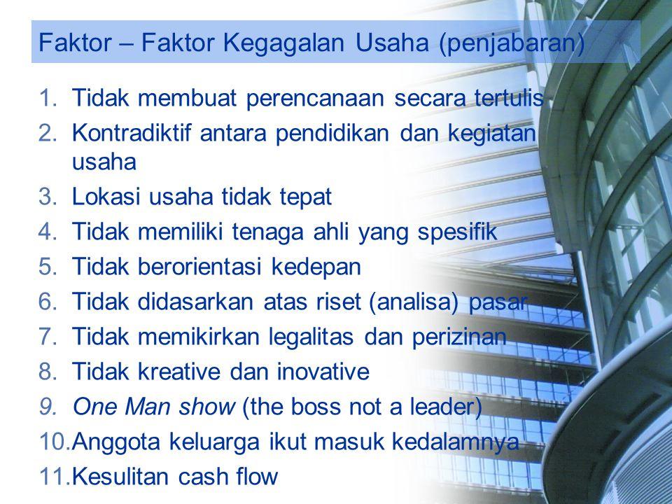 Faktor – Faktor Kegagalan Usaha (penjabaran) 1.Tidak membuat perencanaan secara tertulis 2.Kontradiktif antara pendidikan dan kegiatan usaha 3.Lokasi