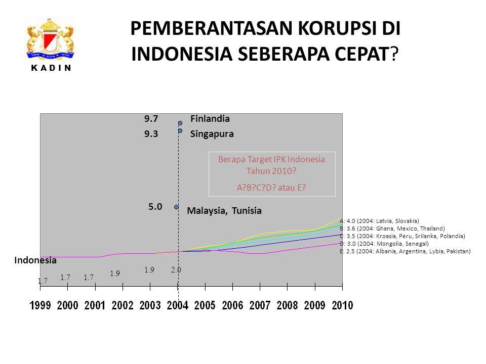 K A D I N PEMBERANTASAN KORUPSI DI INDONESIA SEBERAPA CEPAT.
