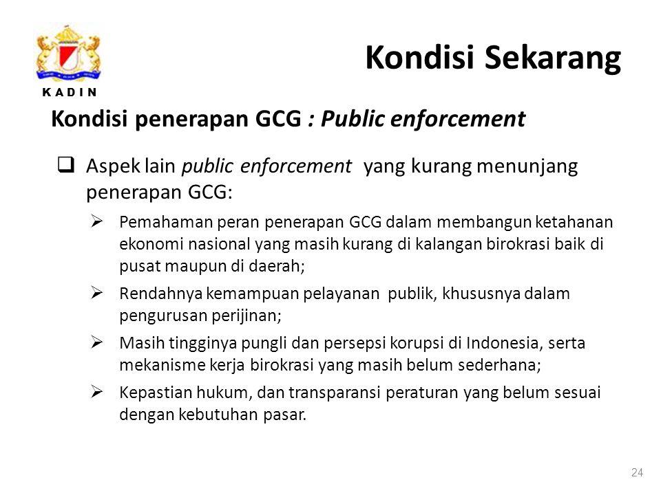 K A D I N Kondisi Sekarang Kondisi penerapan GCG : Public enforcement 24  Aspek lain public enforcement yang kurang menunjang penerapan GCG:  Pemahaman peran penerapan GCG dalam membangun ketahanan ekonomi nasional yang masih kurang di kalangan birokrasi baik di pusat maupun di daerah;  Rendahnya kemampuan pelayanan publik, khususnya dalam pengurusan perijinan;  Masih tingginya pungli dan persepsi korupsi di Indonesia, serta mekanisme kerja birokrasi yang masih belum sederhana;  Kepastian hukum, dan transparansi peraturan yang belum sesuai dengan kebutuhan pasar.