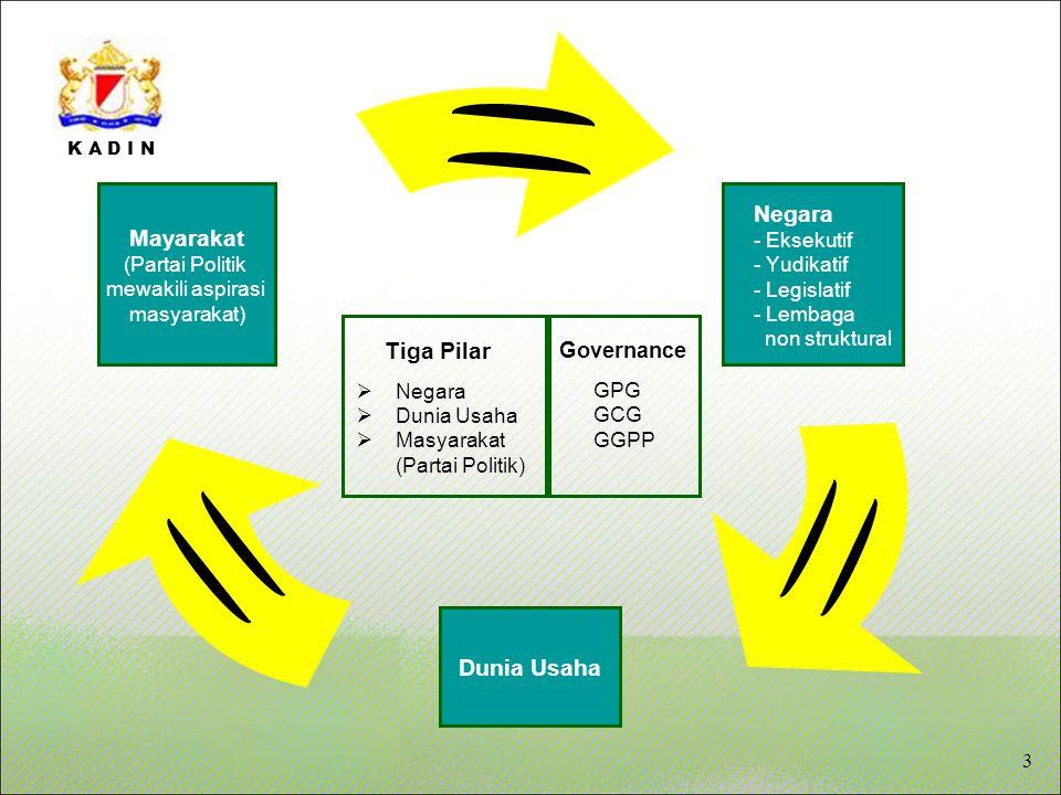 K A D I N Tiga Pilar  Negara  Dunia Usaha  Masyarakat (Partai Politik) Governance GPG GCG GGPP 3