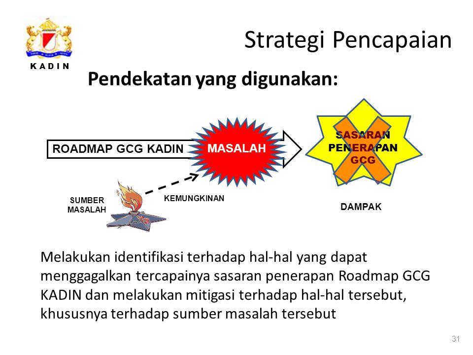 K A D I N Strategi Pencapaian Pendekatan yang digunakan: 31 ROADMAP GCG KADIN MASALAH SUMBER MASALAH KEMUNGKINAN SASARAN PENERAPAN GCG DAMPAK Melakukan identifikasi terhadap hal-hal yang dapat menggagalkan tercapainya sasaran penerapan Roadmap GCG KADIN dan melakukan mitigasi terhadap hal-hal tersebut, khususnya terhadap sumber masalah tersebut