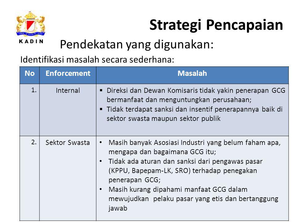 K A D I N Strategi Pencapaian 33 Pendekatan yang digunakan: NoEnforcementMasalah 1.