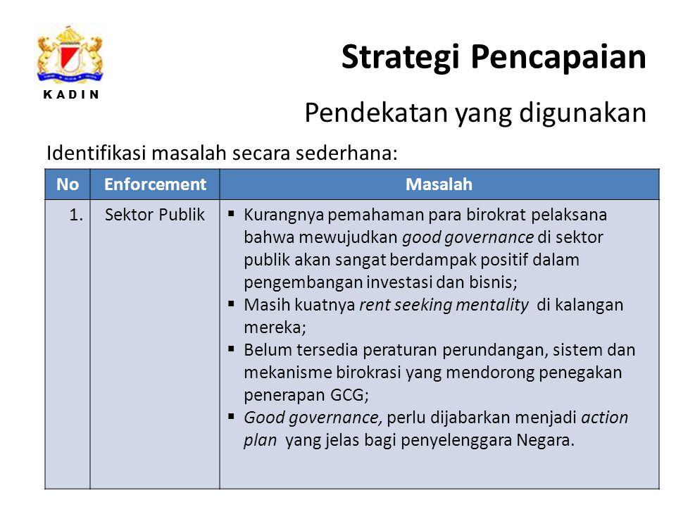 K A D I N Strategi Pencapaian 34 Pendekatan yang digunakan NoEnforcementMasalah 1.Sektor Publik  Kurangnya pemahaman para birokrat pelaksana bahwa mewujudkan good governance di sektor publik akan sangat berdampak positif dalam pengembangan investasi dan bisnis;  Masih kuatnya rent seeking mentality di kalangan mereka;  Belum tersedia peraturan perundangan, sistem dan mekanisme birokrasi yang mendorong penegakan penerapan GCG;  Good governance, perlu dijabarkan menjadi action plan yang jelas bagi penyelenggara Negara.