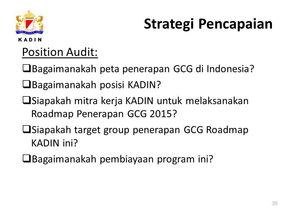 K A D I N Strategi Pencapaian Position Audit:  Bagaimanakah peta penerapan GCG di Indonesia.