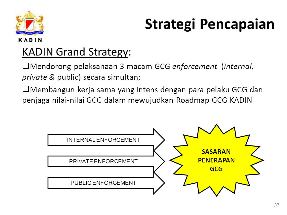 K A D I N Strategi Pencapaian KADIN Grand Strategy:  Mendorong pelaksanaan 3 macam GCG enforcement (internal, private & public) secara simultan;  Membangun kerja sama yang intens dengan para pelaku GCG dan penjaga nilai-nilai GCG dalam mewujudkan Roadmap GCG KADIN 37 INTERNAL ENFORCEMENT PRIVATE ENFORCEMENT PUBLIC ENFORCEMENT SASARAN PENERAPAN GCG