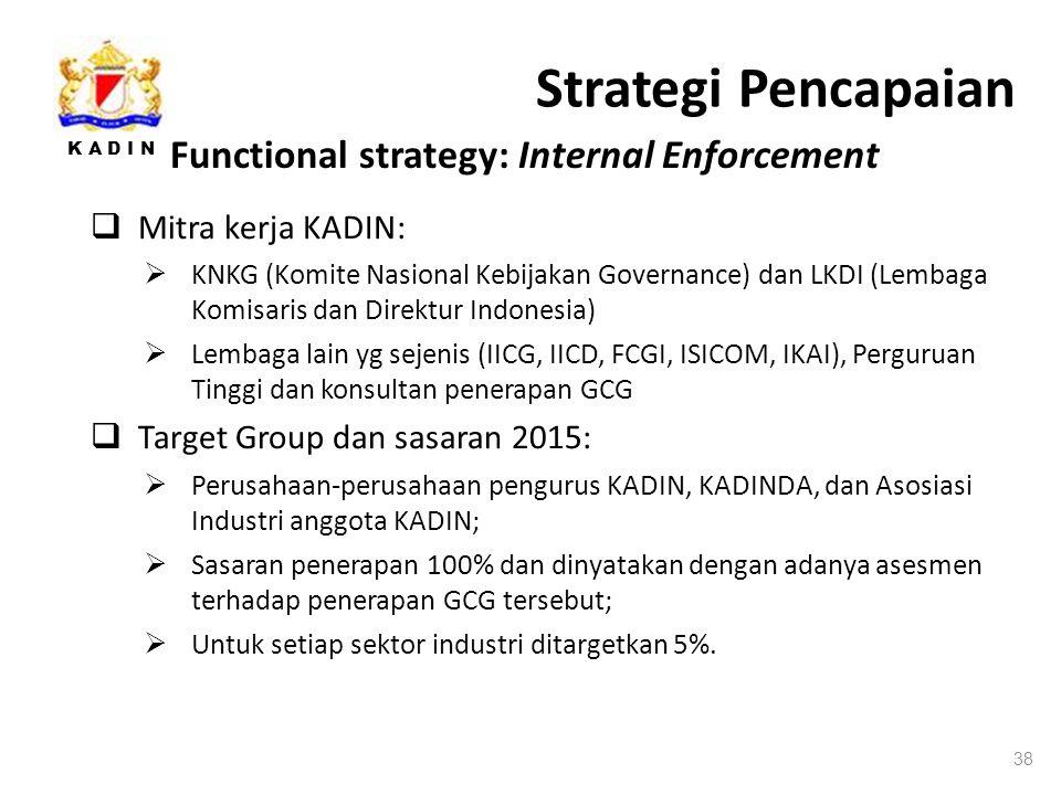 K A D I N Strategi Pencapaian 38 Functional strategy: Internal Enforcement  Mitra kerja KADIN:  KNKG (Komite Nasional Kebijakan Governance) dan LKDI (Lembaga Komisaris dan Direktur Indonesia)  Lembaga lain yg sejenis (IICG, IICD, FCGI, ISICOM, IKAI), Perguruan Tinggi dan konsultan penerapan GCG  Target Group dan sasaran 2015:  Perusahaan-perusahaan pengurus KADIN, KADINDA, dan Asosiasi Industri anggota KADIN;  Sasaran penerapan 100% dan dinyatakan dengan adanya asesmen terhadap penerapan GCG tersebut;  Untuk setiap sektor industri ditargetkan 5%.