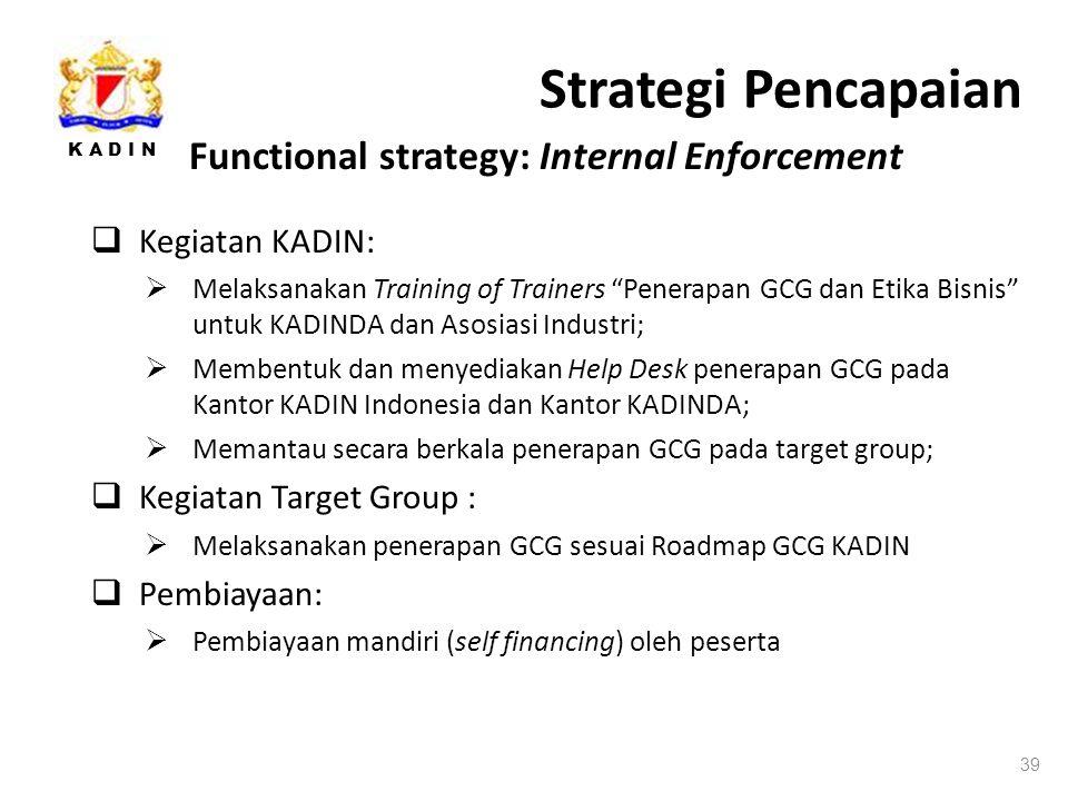 K A D I N Strategi Pencapaian 39 Functional strategy: Internal Enforcement  Kegiatan KADIN:  Melaksanakan Training of Trainers Penerapan GCG dan Etika Bisnis untuk KADINDA dan Asosiasi Industri;  Membentuk dan menyediakan Help Desk penerapan GCG pada Kantor KADIN Indonesia dan Kantor KADINDA;  Memantau secara berkala penerapan GCG pada target group;  Kegiatan Target Group :  Melaksanakan penerapan GCG sesuai Roadmap GCG KADIN  Pembiayaan:  Pembiayaan mandiri (self financing) oleh peserta