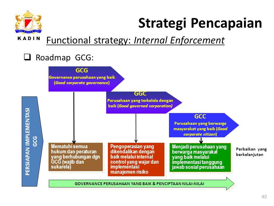 K A D I N Strategi Pencapaian 40 Functional strategy: Internal Enforcement  Roadmap GCG: Mematuhi semua hukum dan peraturan yang berhubungan dgn GCG (wajib dan sukarela) Pengoperasian yang dikendalikan dengan baik melalui internal control yang wajar dan implementasi manajemen risiko Menjadi perusahaan yang berwarga masyarakat yang baik melalui implementasi tanggung jawab sosial perusahaan Perbaikan yang berkelanjutan PERSIAPAN IMPLEMENTASI GCG GOVERNANCE PERUSAHAAN YANG BAIK & PENCIPTAAN NILAI-NILAI GGC Perusahaan yang terkelola dengan baik (Good governed corporation) GCC Perusahaan yang berwarga masyarakat yang baik (Good corporate citizen) GCG Governance perusahaan yang baik (Good corporate governance)