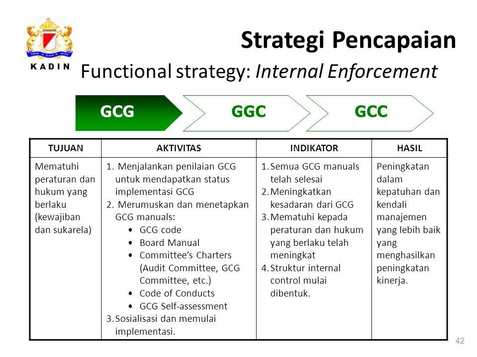 K A D I N Strategi Pencapaian 42 Functional strategy: Internal Enforcement TUJUANAKTIVITASINDIKATORHASIL Mematuhi peraturan dan hukum yang berlaku (kewajiban dan sukarela) 1.